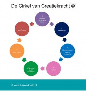 Cirkel van creatiekracht in beeld